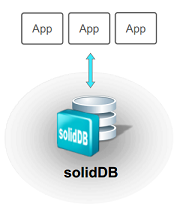 solidDB Diagram.png
